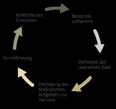 grafik_Unternehmensplanung-Controlling